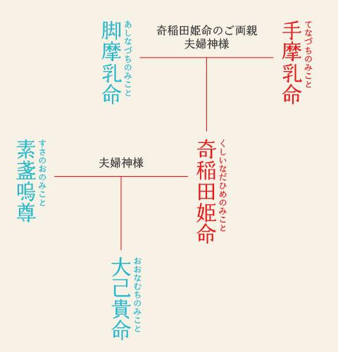 川越氷川神社 歴史