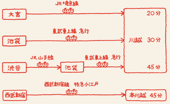 川越氷川神社 電車での行き方